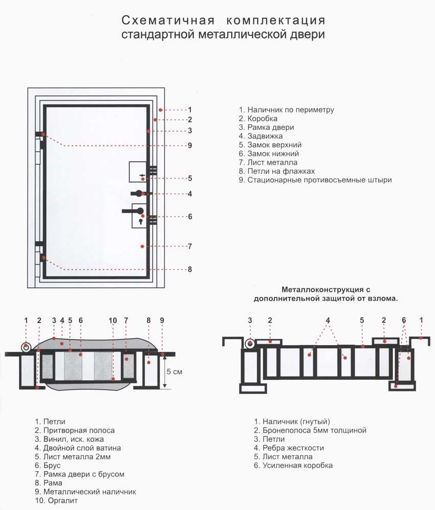 проект железных дверей